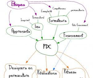 Ethique PDC permaculture