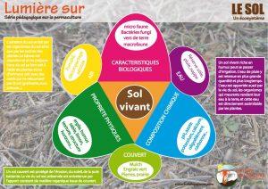 Affiche permaculture, le sol